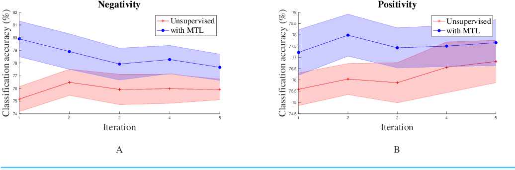 Figure 4 for Unsupervised Online Multitask Learning of Behavioral Sentence Embeddings
