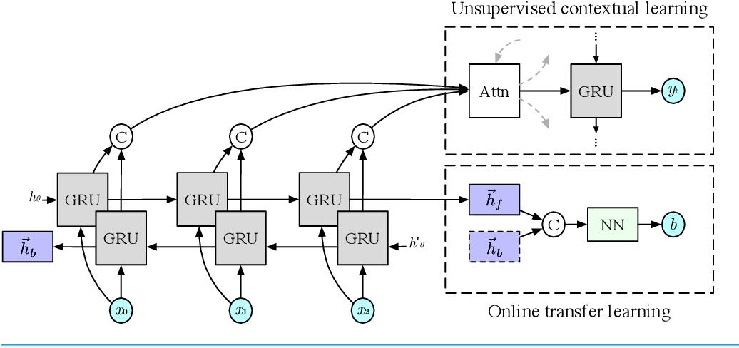 Figure 1 for Unsupervised Online Multitask Learning of Behavioral Sentence Embeddings