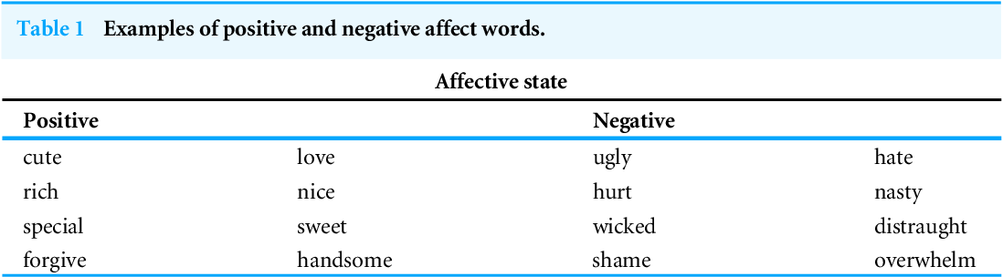 Figure 2 for Unsupervised Online Multitask Learning of Behavioral Sentence Embeddings