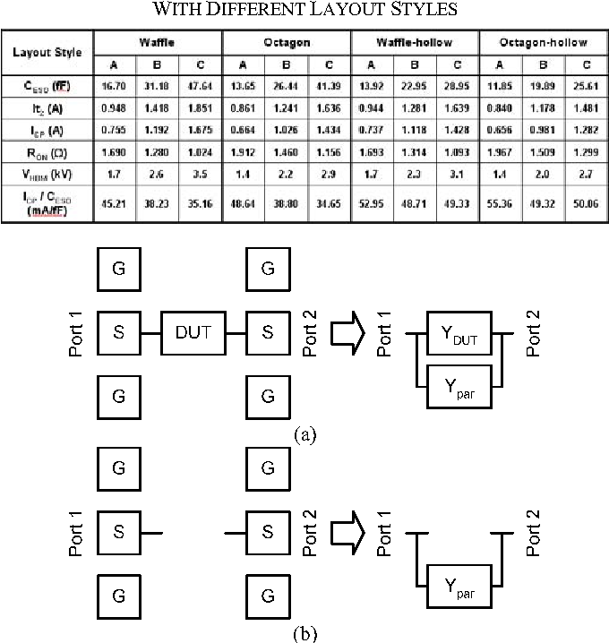 Table II from Layout optimization on ESD diodes for giga-Hz
