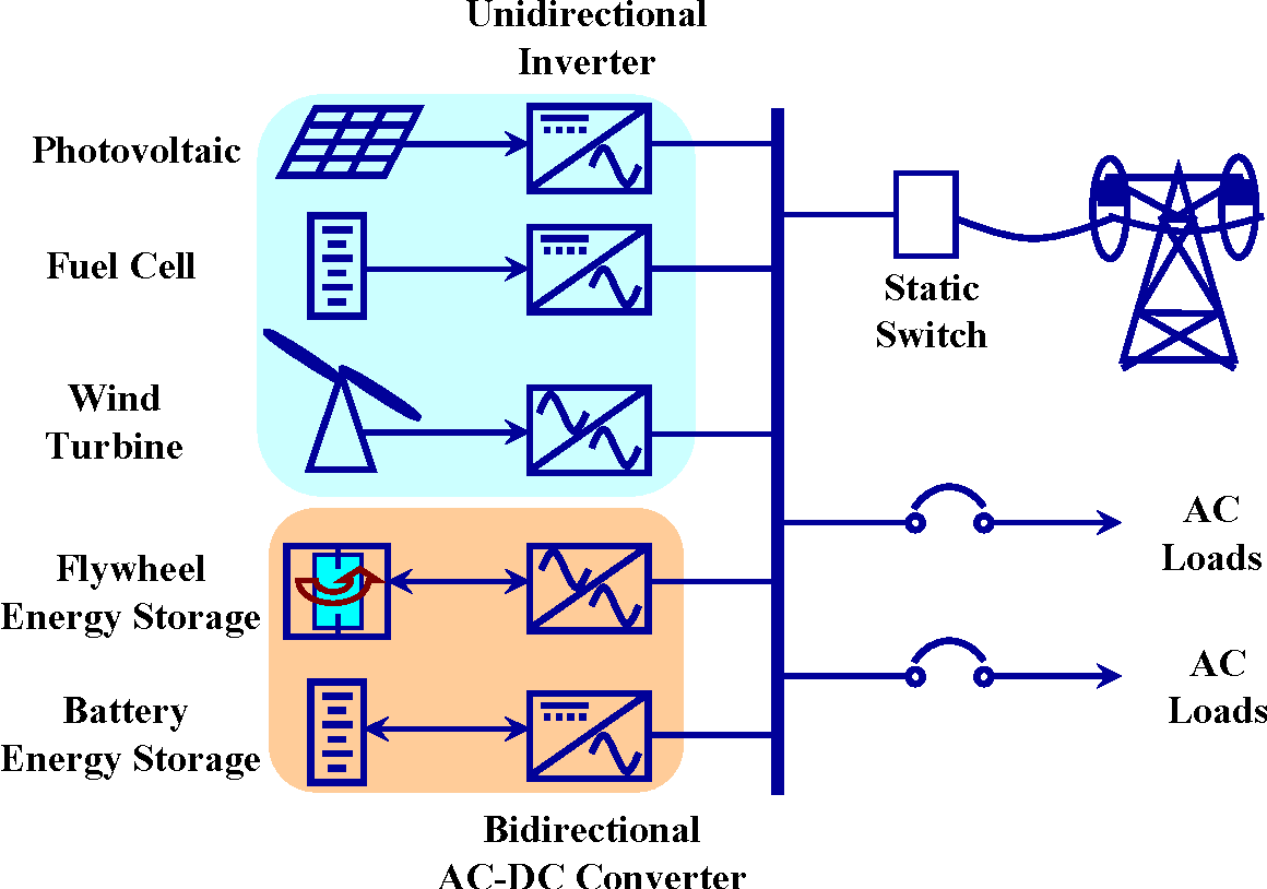 A High Efficiency Grid Tie Battery Energy Storage System Semantic Dc To Ac Converter Circuit Scholar