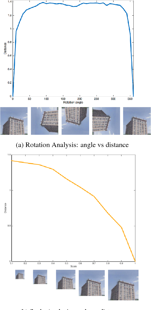 Figure 3 for Where is this? Video geolocation based on neural network features