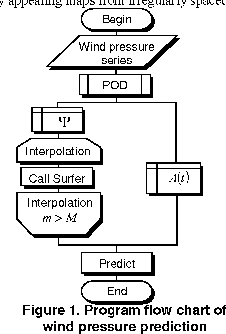 Application of Surfer in Predicting Wind Field on Structure