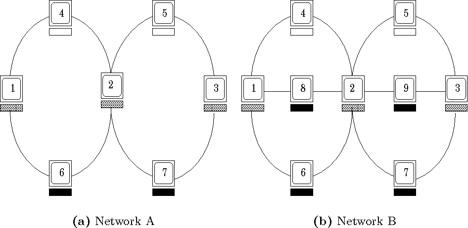 Figure 1 for Using Collective Intelligence to Route Internet Traffic