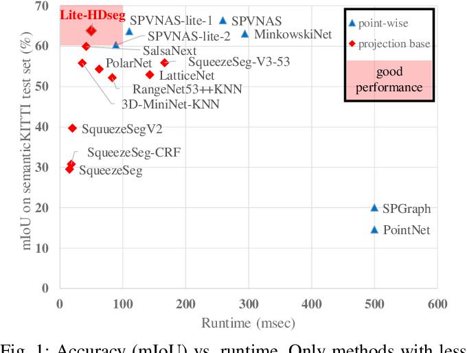 Figure 1 for Lite-HDSeg: LiDAR Semantic Segmentation Using Lite Harmonic Dense Convolutions