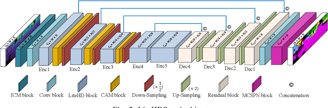 Figure 2 for Lite-HDSeg: LiDAR Semantic Segmentation Using Lite Harmonic Dense Convolutions