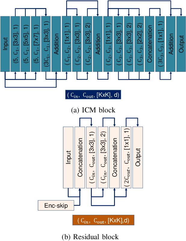 Figure 3 for Lite-HDSeg: LiDAR Semantic Segmentation Using Lite Harmonic Dense Convolutions