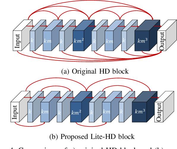 Figure 4 for Lite-HDSeg: LiDAR Semantic Segmentation Using Lite Harmonic Dense Convolutions