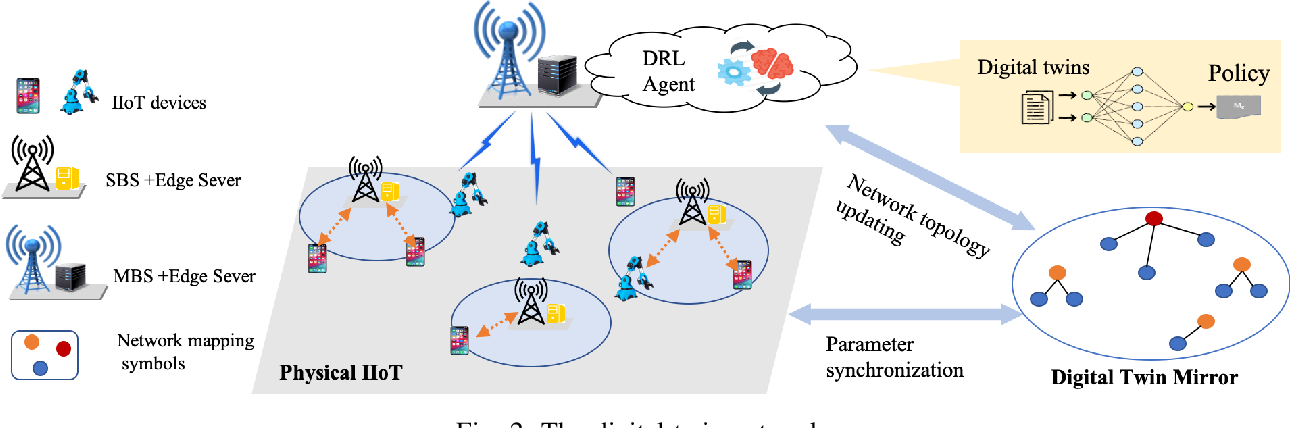 Figure 2 for Deep Reinforcement Learning for Stochastic Computation Offloading in Digital Twin Networks
