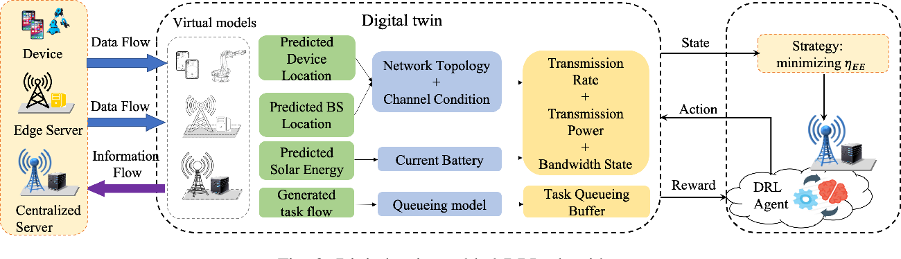 Figure 3 for Deep Reinforcement Learning for Stochastic Computation Offloading in Digital Twin Networks