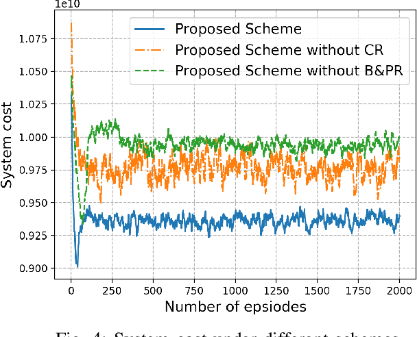 Figure 4 for Deep Reinforcement Learning for Stochastic Computation Offloading in Digital Twin Networks