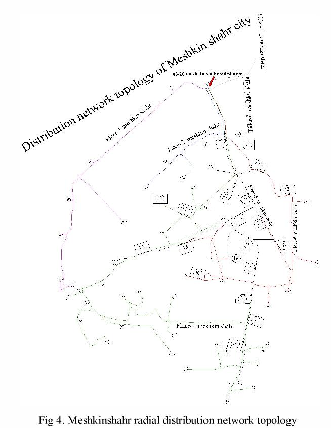 distribution network diagram