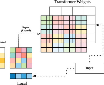 Figure 1 for HyperGrid: Efficient Multi-Task Transformers with Grid-wise Decomposable Hyper Projections