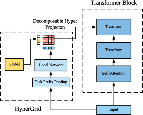 Figure 3 for HyperGrid: Efficient Multi-Task Transformers with Grid-wise Decomposable Hyper Projections