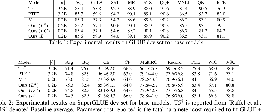 Figure 2 for HyperGrid: Efficient Multi-Task Transformers with Grid-wise Decomposable Hyper Projections