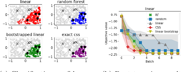 Figure 1 for Derivative free optimization via repeated classification