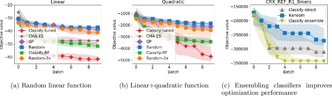 Figure 3 for Derivative free optimization via repeated classification