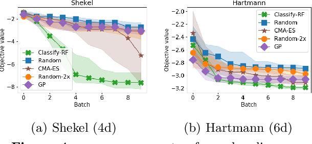 Figure 4 for Derivative free optimization via repeated classification