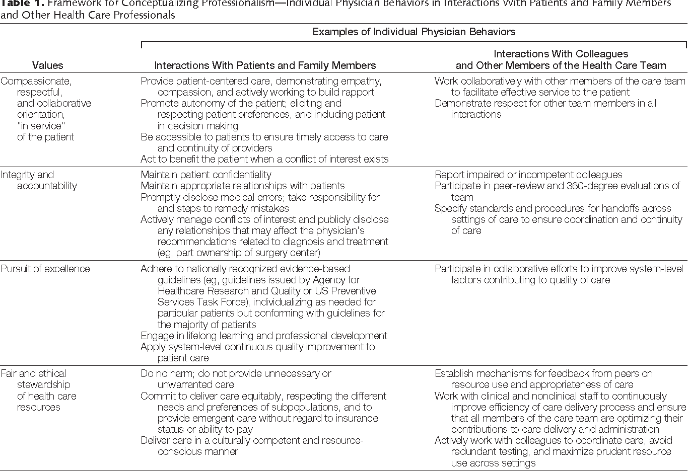 Table 1 From A Behavioral And Systems View Of Professionalism