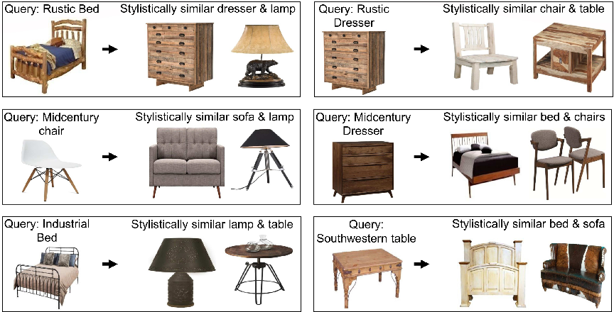 Figure 1 for Learning Style Compatibility for Furniture
