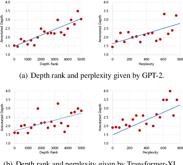 Figure 2 for Alleviating the Knowledge-Language Inconsistency: A Study for Deep Commonsense Knowledge
