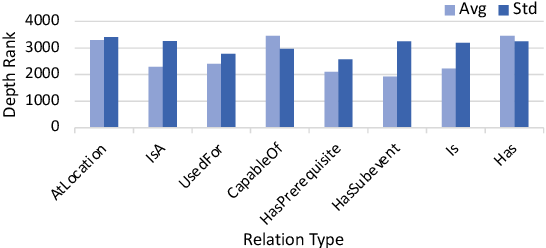 Figure 4 for Alleviating the Knowledge-Language Inconsistency: A Study for Deep Commonsense Knowledge