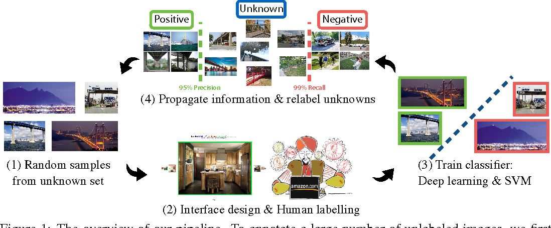 Figure 1 for LSUN: Construction of a Large-scale Image Dataset using Deep Learning with Humans in the Loop