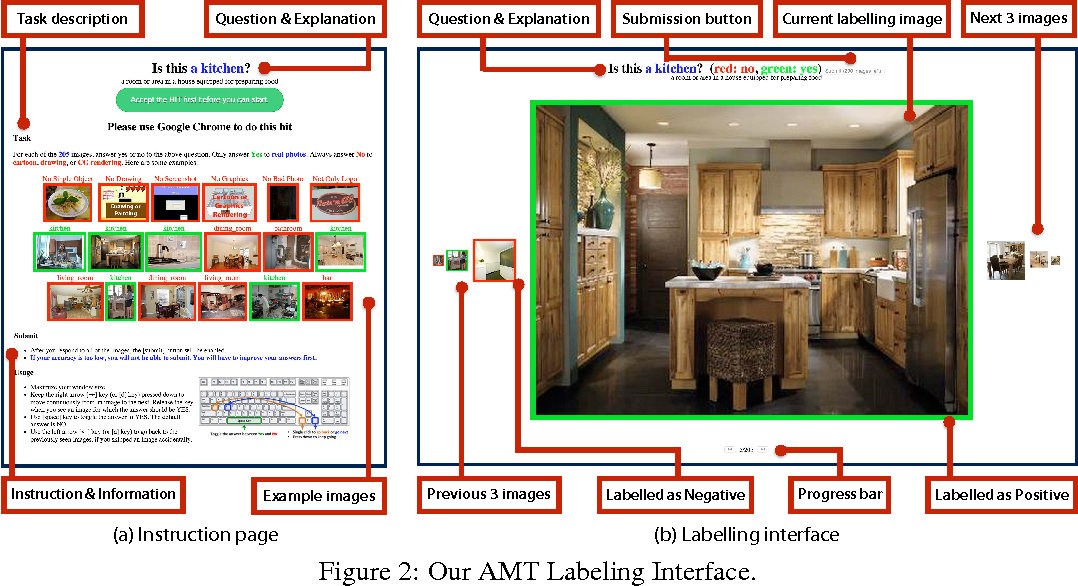 Figure 3 for LSUN: Construction of a Large-scale Image Dataset using Deep Learning with Humans in the Loop