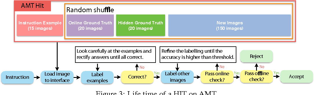 Figure 4 for LSUN: Construction of a Large-scale Image Dataset using Deep Learning with Humans in the Loop