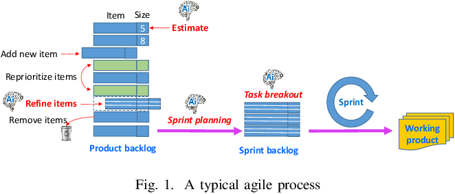 Figure 1 for Towards effective AI-powered agile project management