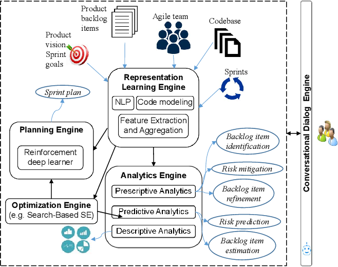 Figure 2 for Towards effective AI-powered agile project management
