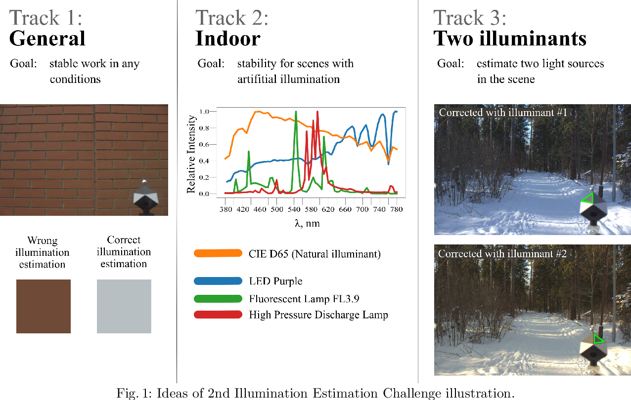 Figure 1 for Illumination Estimation Challenge: experience of past two years