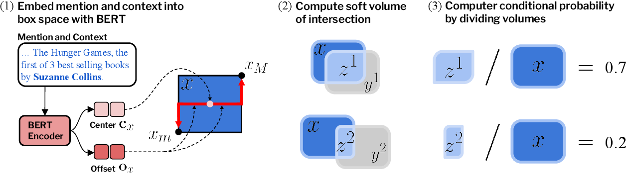 Figure 3 for Modeling Fine-Grained Entity Types with Box Embeddings