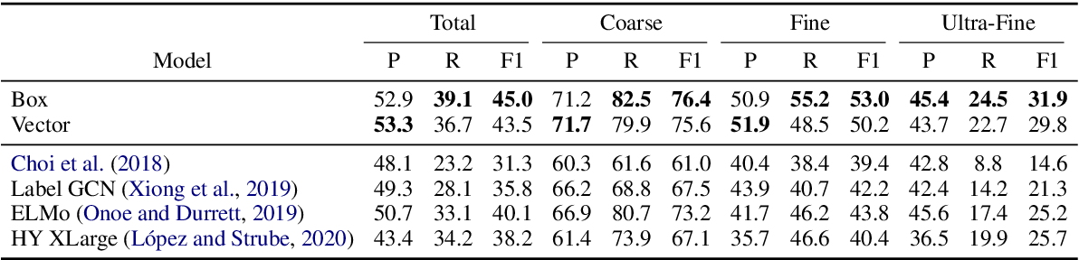 Figure 4 for Modeling Fine-Grained Entity Types with Box Embeddings