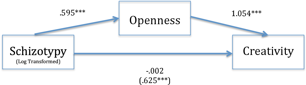 Figure 2: Openness fully explains the relationship between Schizotypy and Creativity. Note:*** p < .001.; numbers represent unstandardized coefficients.