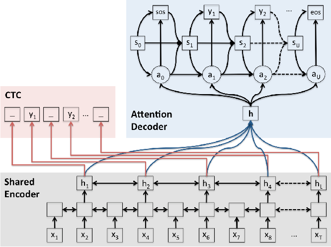 Figure 1 for Joint CTC-Attention based End-to-End Speech Recognition using Multi-task Learning