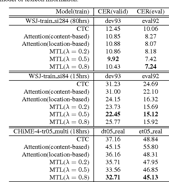 Figure 2 for Joint CTC-Attention based End-to-End Speech Recognition using Multi-task Learning
