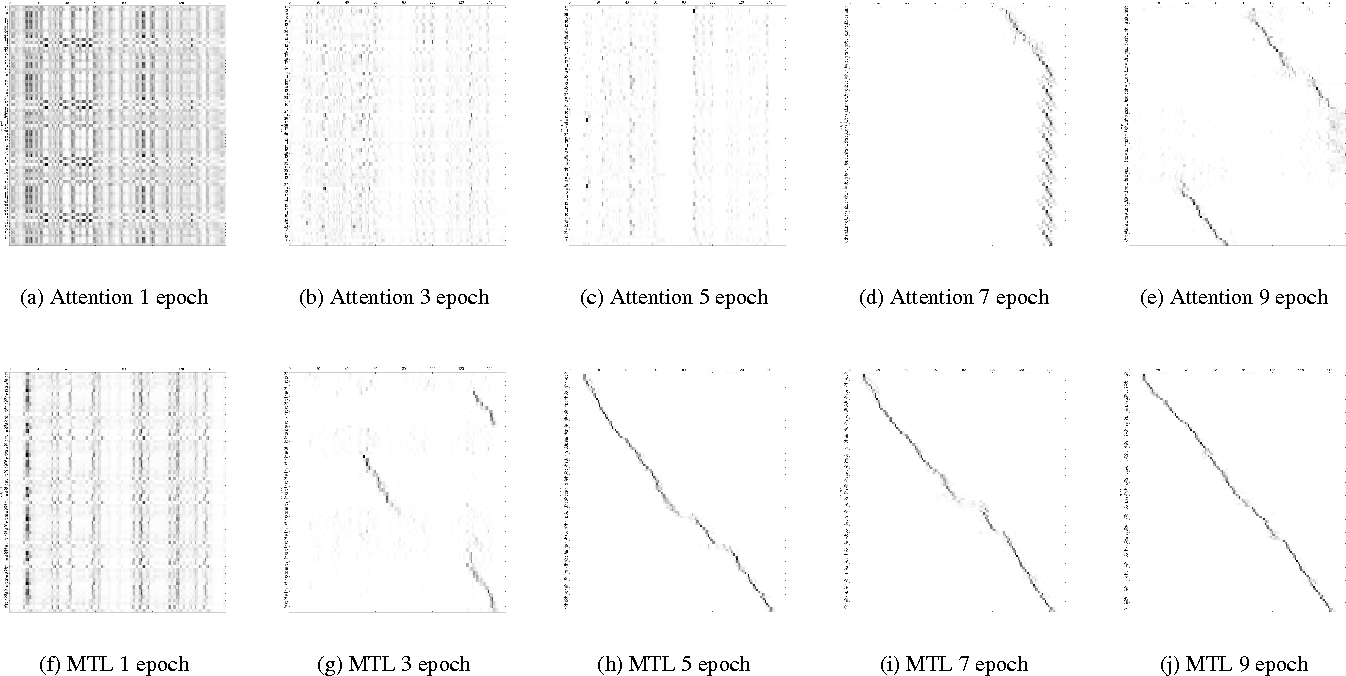 Figure 4 for Joint CTC-Attention based End-to-End Speech Recognition using Multi-task Learning