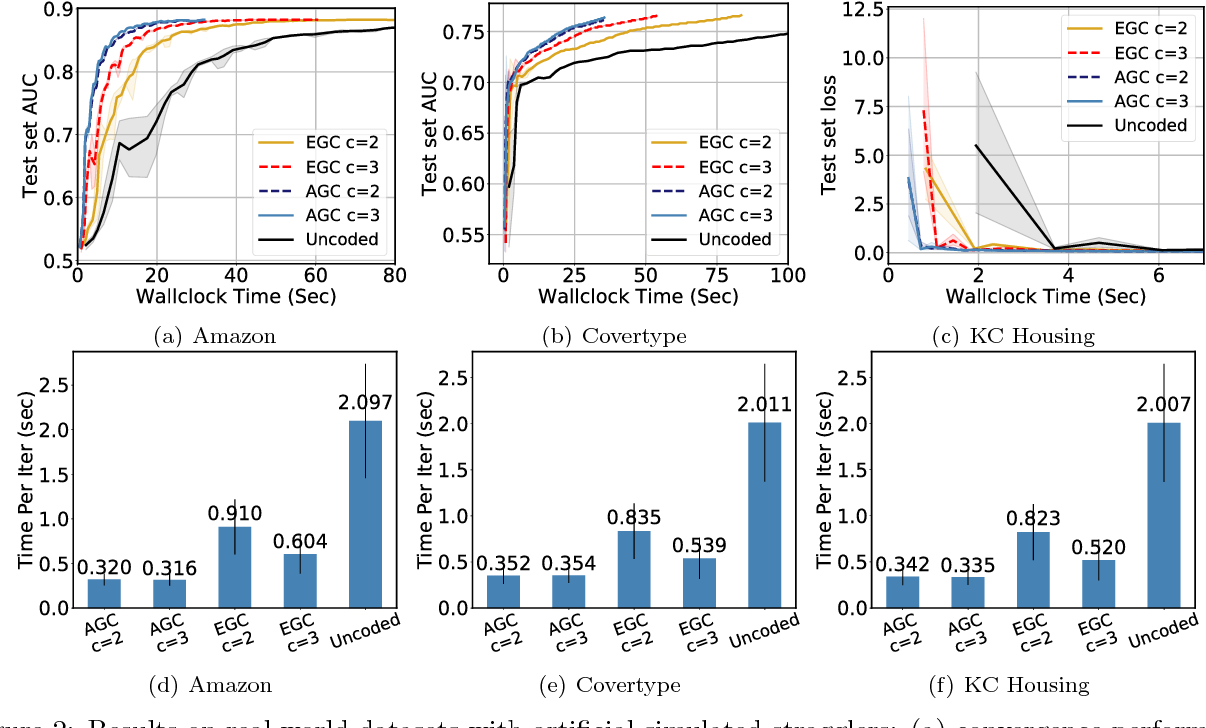 Figure 3 for ErasureHead: Distributed Gradient Descent without Delays Using Approximate Gradient Coding
