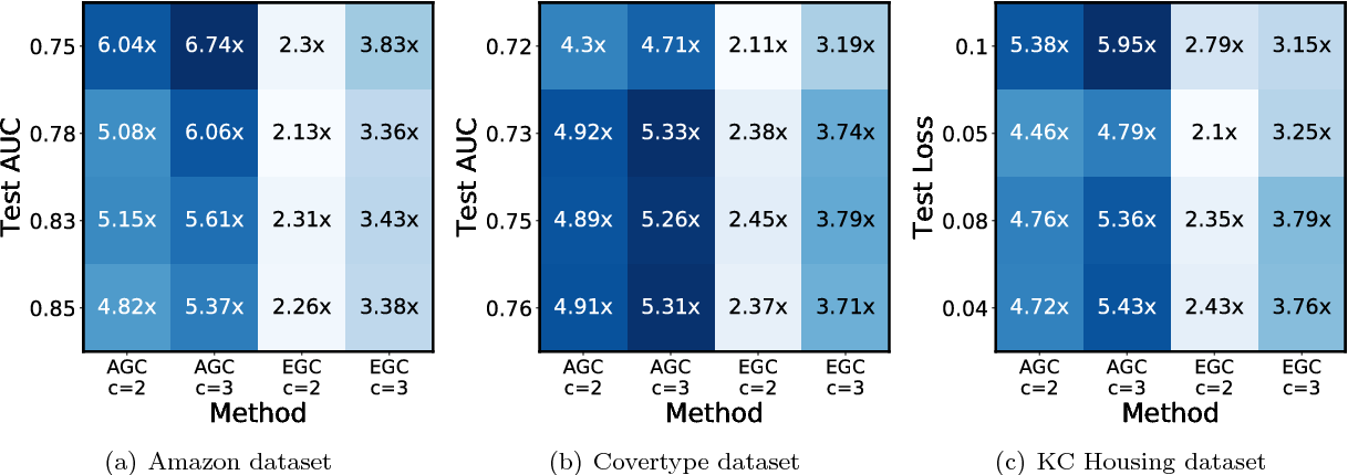 Figure 4 for ErasureHead: Distributed Gradient Descent without Delays Using Approximate Gradient Coding