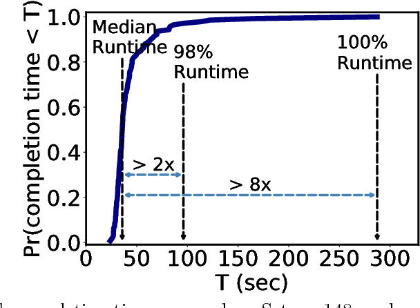 Figure 1 for ErasureHead: Distributed Gradient Descent without Delays Using Approximate Gradient Coding