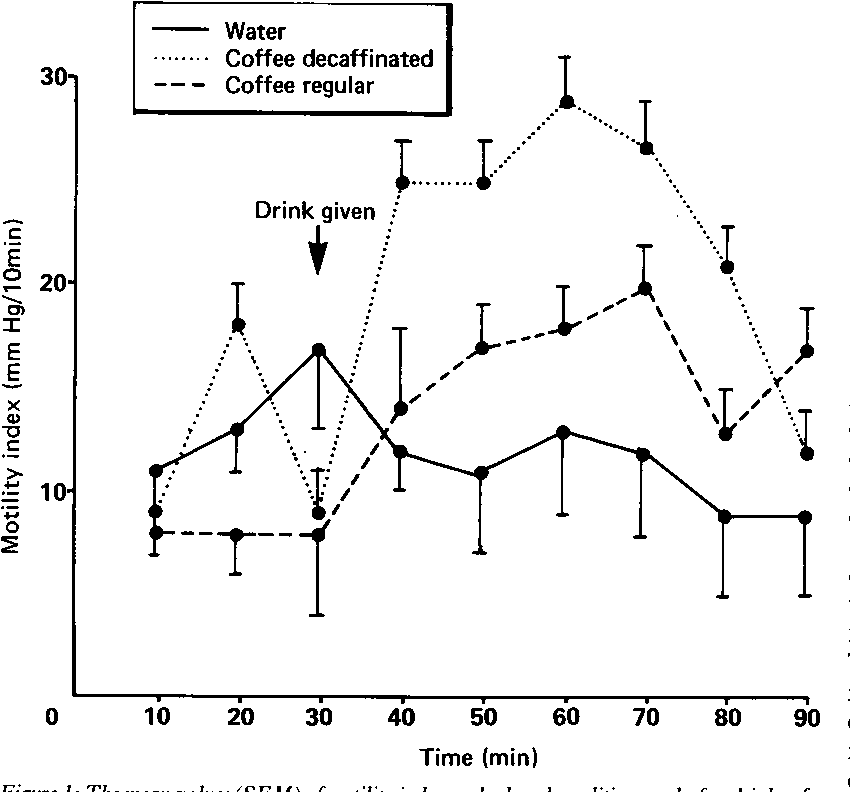 Effect Of Coffee On Distal Colon Function Semantic Scholar