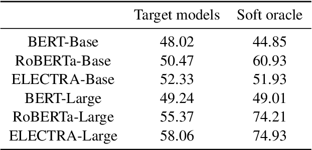 Figure 4 for To what extent do human explanations of model behavior align with actual model behavior?