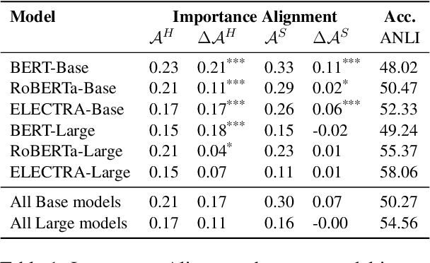 Figure 2 for To what extent do human explanations of model behavior align with actual model behavior?