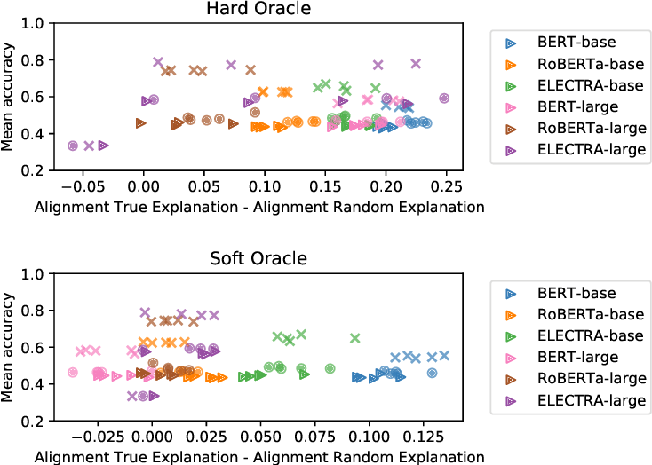 Figure 3 for To what extent do human explanations of model behavior align with actual model behavior?