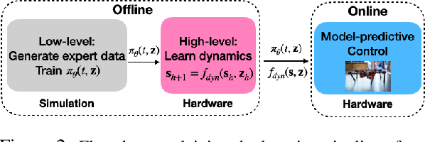 Figure 2 for Planning in Learned Latent Action Spaces for Generalizable Legged Locomotion