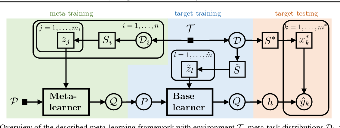 Figure 1 for PACOH: Bayes-Optimal Meta-Learning with PAC-Guarantees