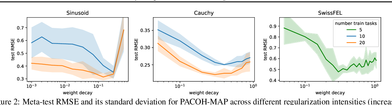 Figure 3 for PACOH: Bayes-Optimal Meta-Learning with PAC-Guarantees