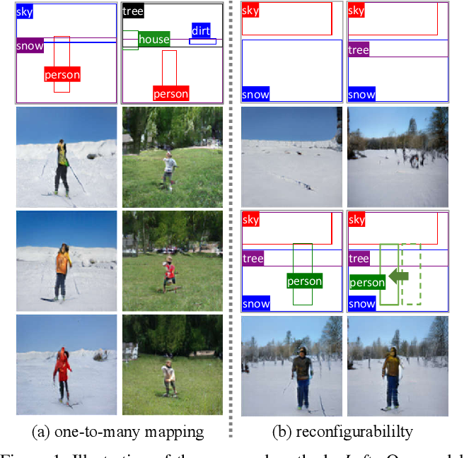 Figure 1 for Image Synthesis From Reconfigurable Layout and Style