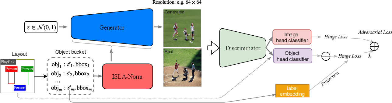Figure 3 for Image Synthesis From Reconfigurable Layout and Style